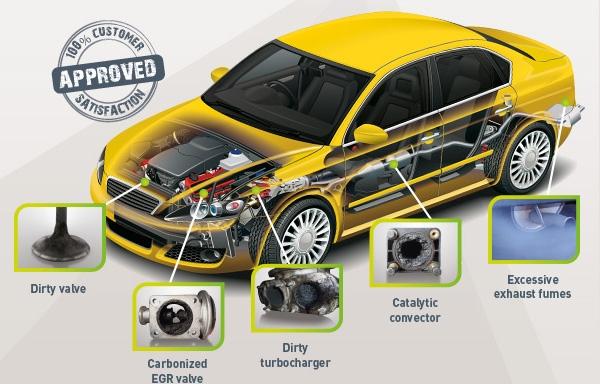 Car Engine Turbo Service